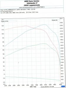 Connect Dyno